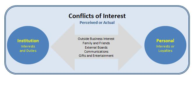 Conflict Of Interest  Personal Interests